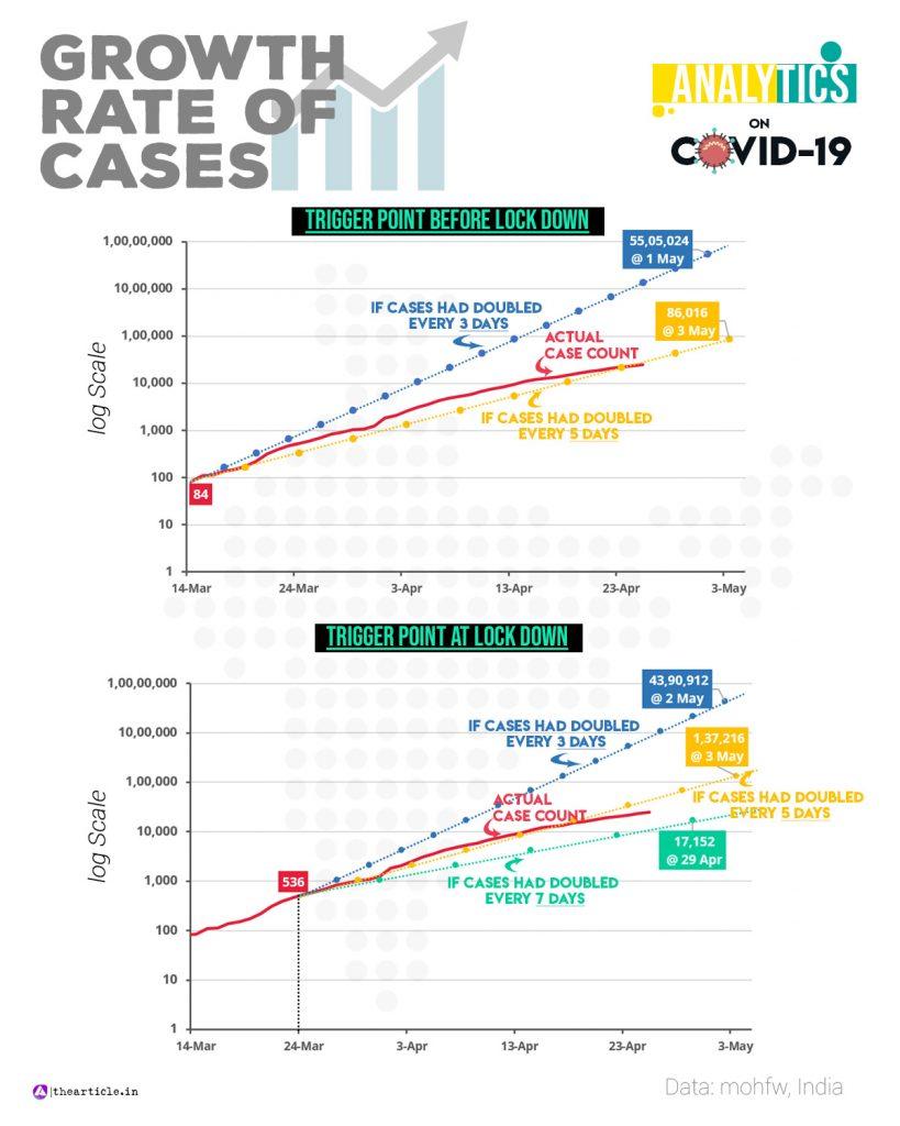 Covid case double prediction