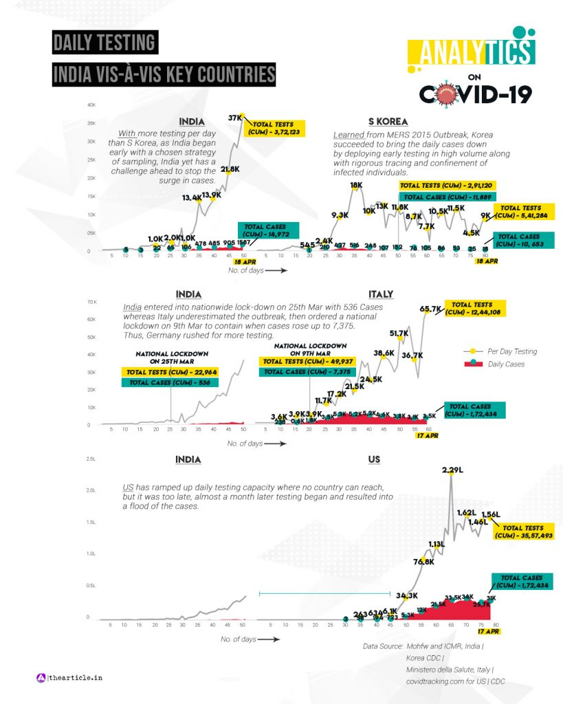 India Coronavirus Testing Comparison
